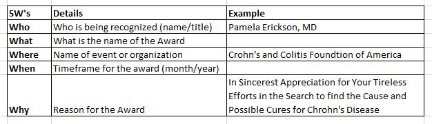The 5ws of Appreciation Award Wording