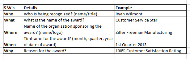 The 5ws of Custom Service Award Wording