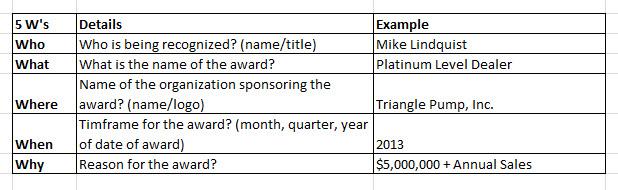 The 5ws of Dealer Award Wording