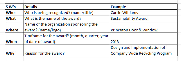 The 5ws of Sustainability Award Wording