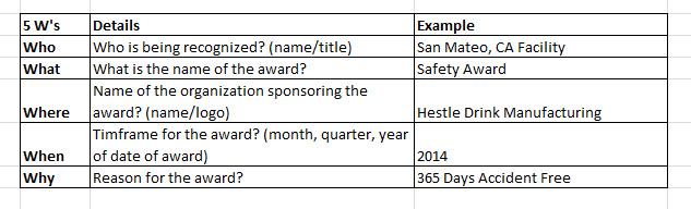 Five questions to answer when wording your safety awards